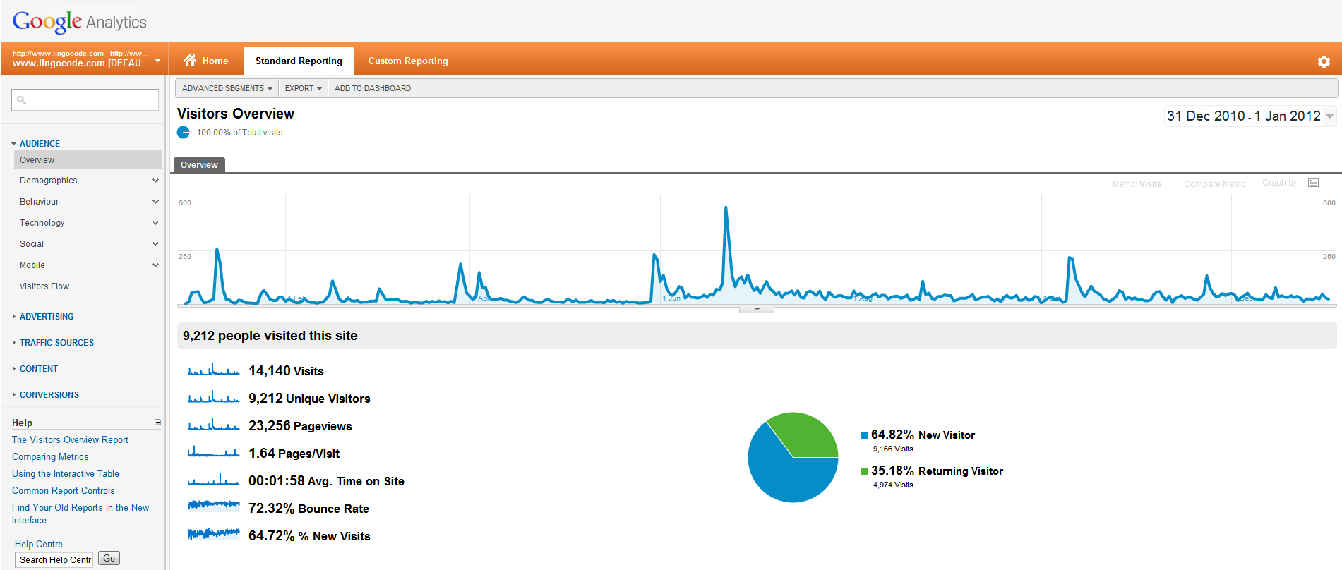 Google Analytics for the past year